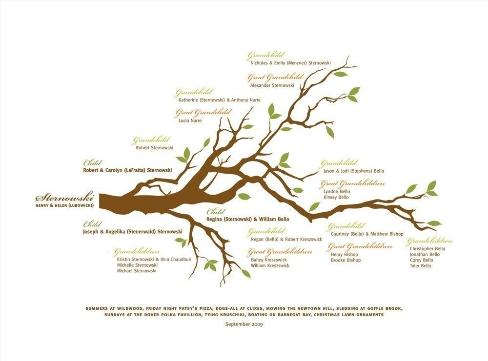 Family Tree Print With Branch Mother S Day Gift Anniversary Gift