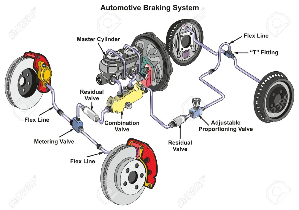 Automotive Braking System Infographic Diagram Showing Front Disk Automotive Mechanic Automotive Repair Car Brake System