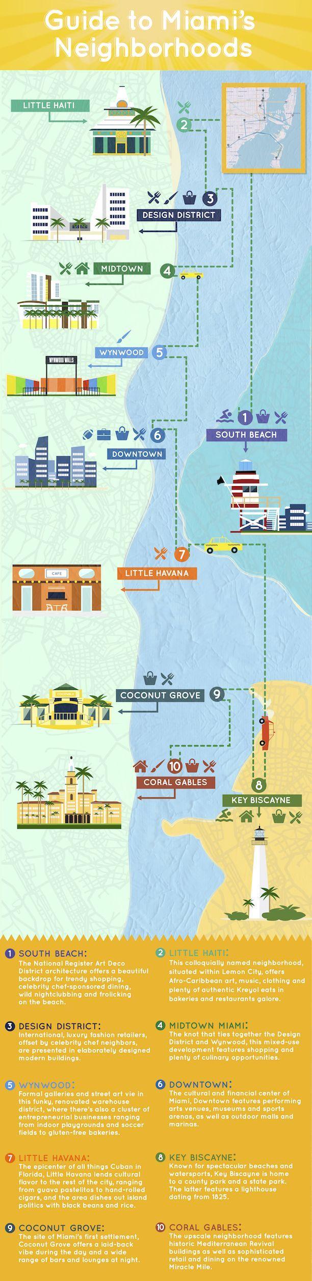 Carte Miami par Mary Birdy Illustration Map