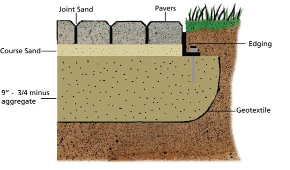 diagram of a concrete interlocking paver system odds. Black Bedroom Furniture Sets. Home Design Ideas