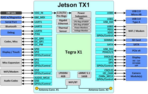 Figure 2  Jetson TX1 block diagram  Blocks on the outside indicate