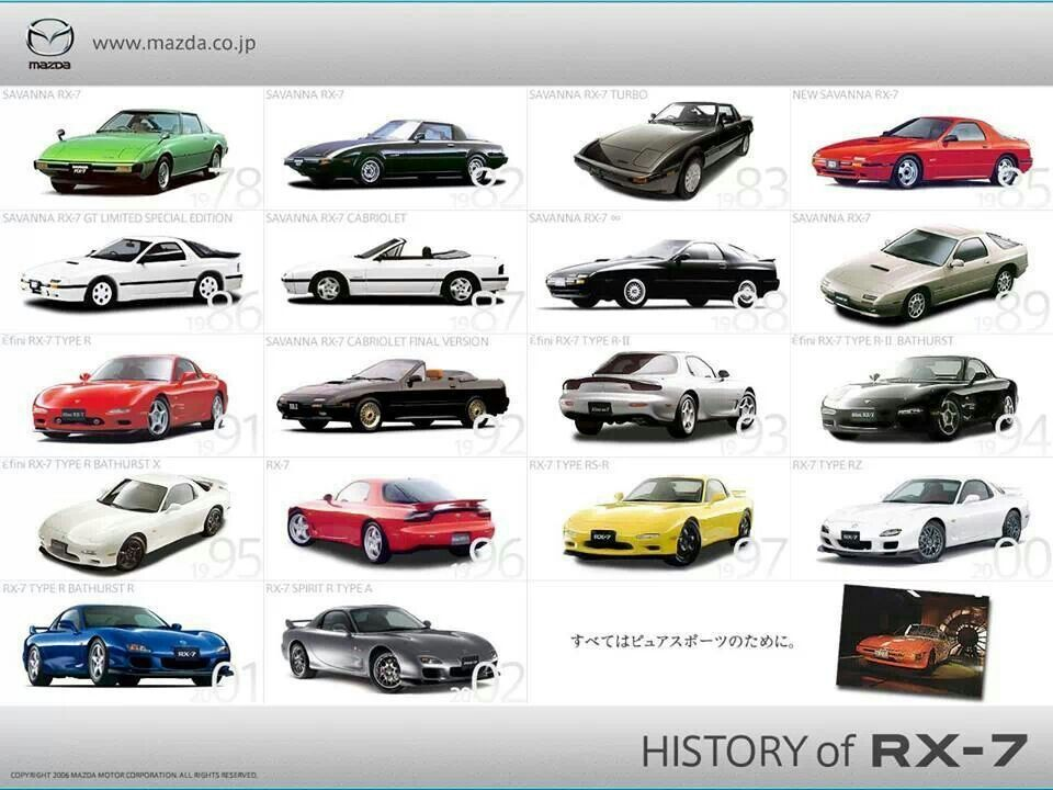 Mazda RX-7 history...very first car, white 5 speed 87 RX-7, loved ...