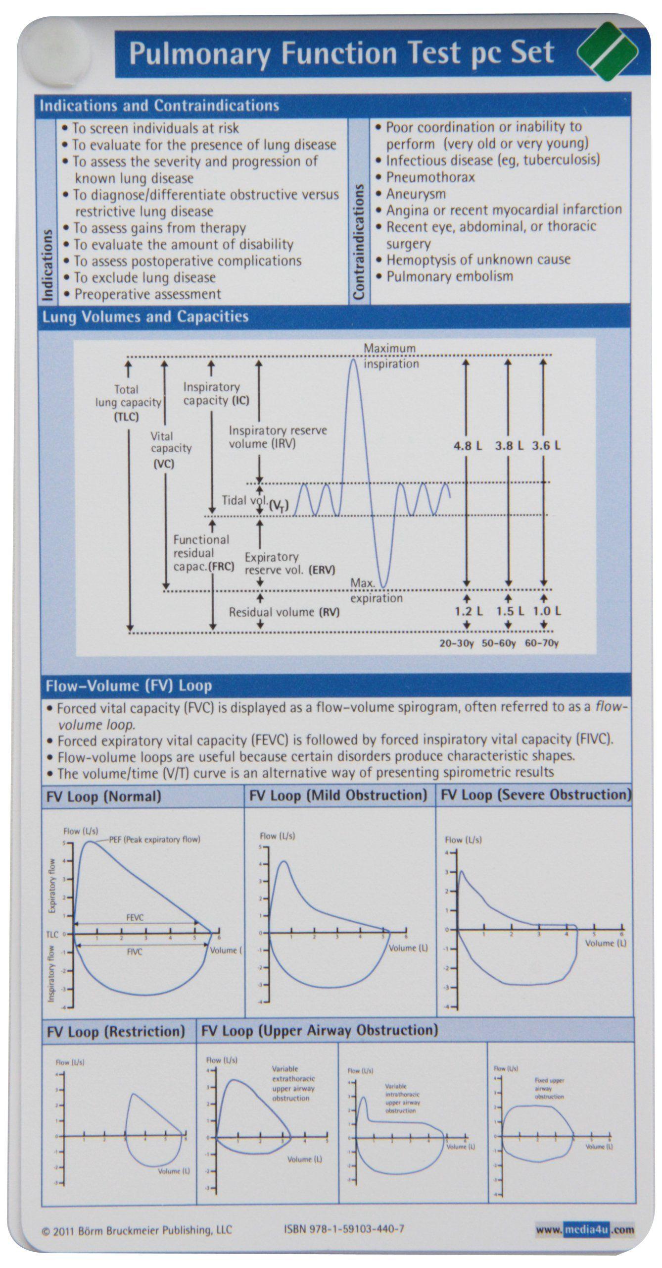 Pulmonary Function Test Pocketcard Set: 9781591034407: Medicine