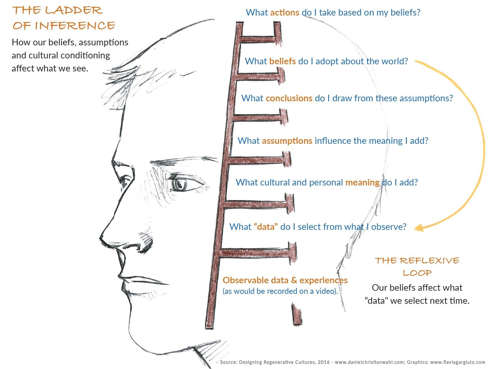 The Ladder Of Inference By Harvard Professor Chris Argyris Inference This Or That Questions Core Beliefs