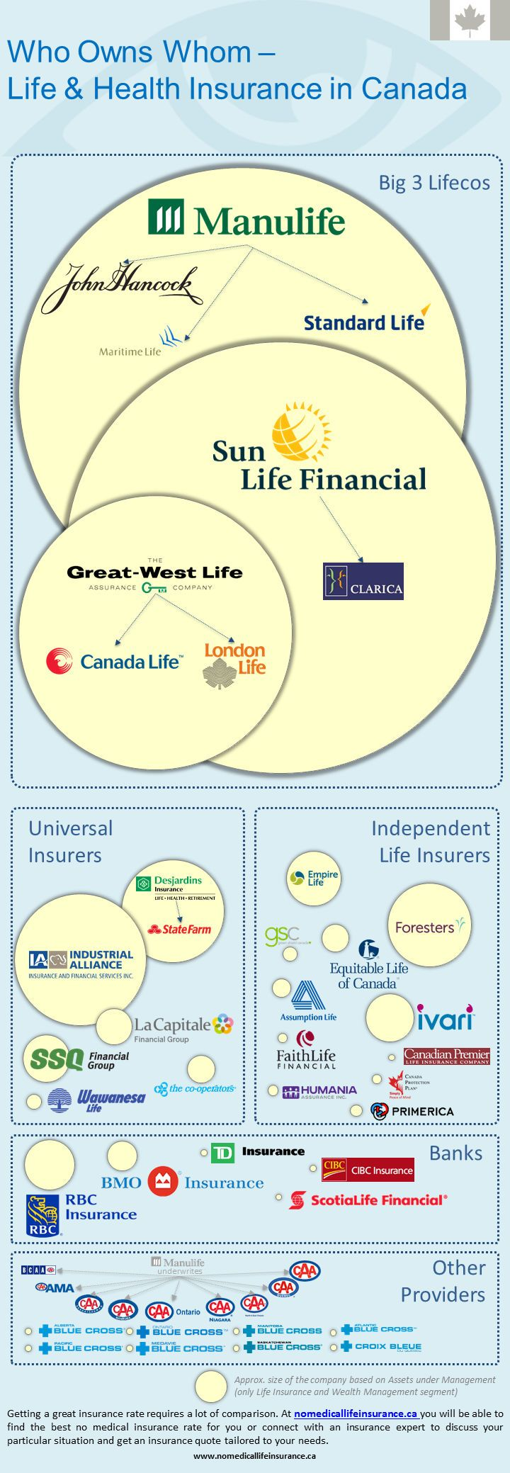Who owns whom on a Canadian Life Insurance Market Life