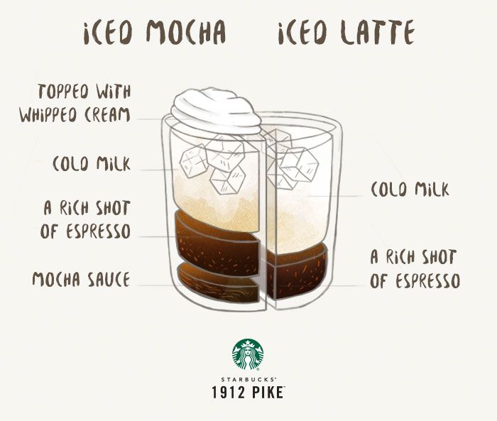 Iced Mocha Latte Recipe, Iced