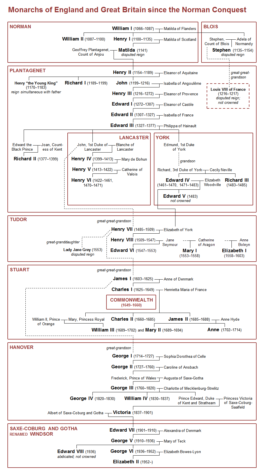 Family tree of monarchs of England and Great Britain since the ...