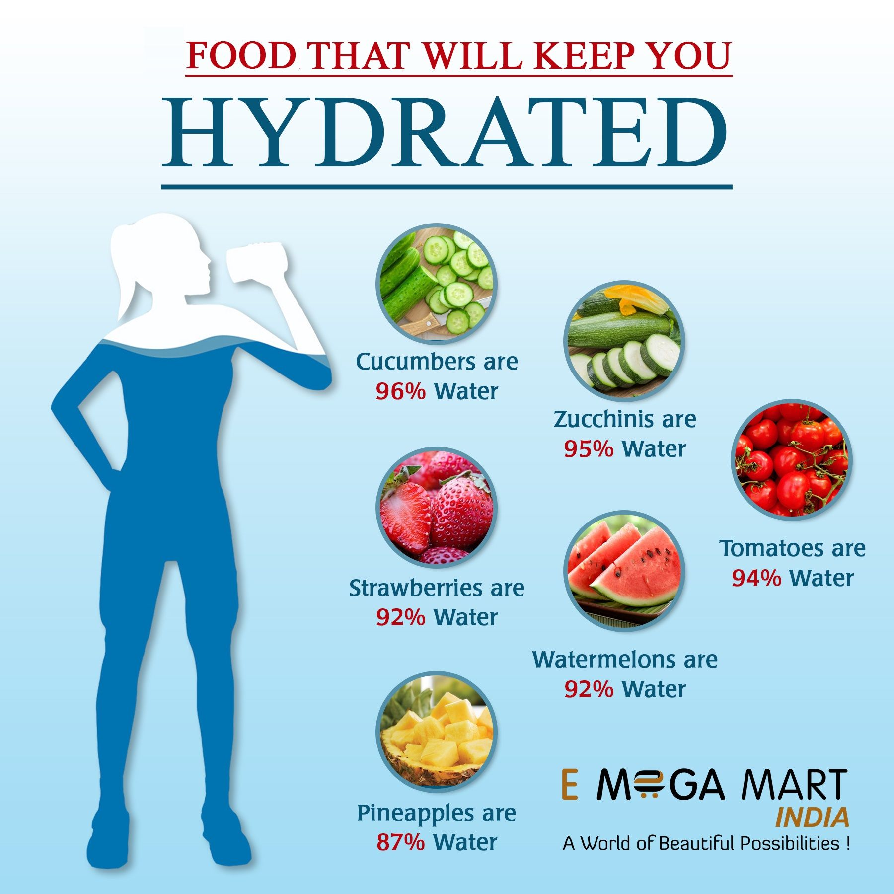 Heres list of food that will keep you hydrated for a