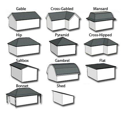 Architectural Roof Types List Of The Most Common Types Of