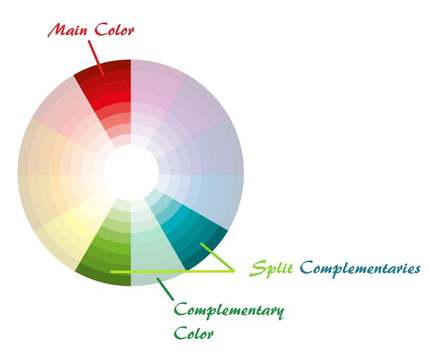 The Split Complementary Colors Are Ones To Right And Left Of Color