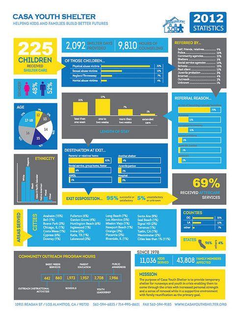 Casa Youth Shelter 2012 Stats