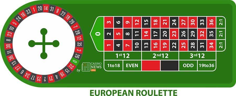 12++ Free european roulette game online ideas