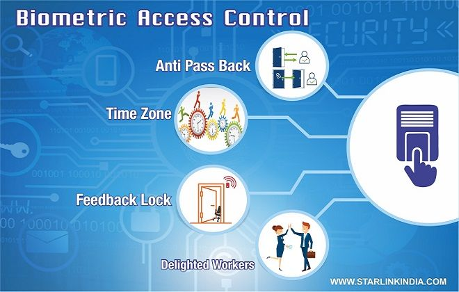 Biometric Access Control A Tree With Many Branches Access Control Biometrics Access Control System