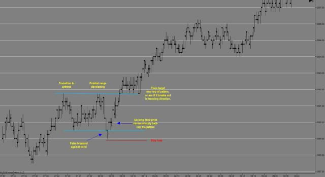 Day Trading False Breakouts. One of the Best Day Trading