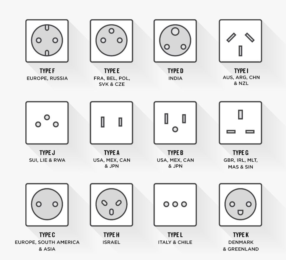 Plug and Socket Types by Country & Best Adaptor