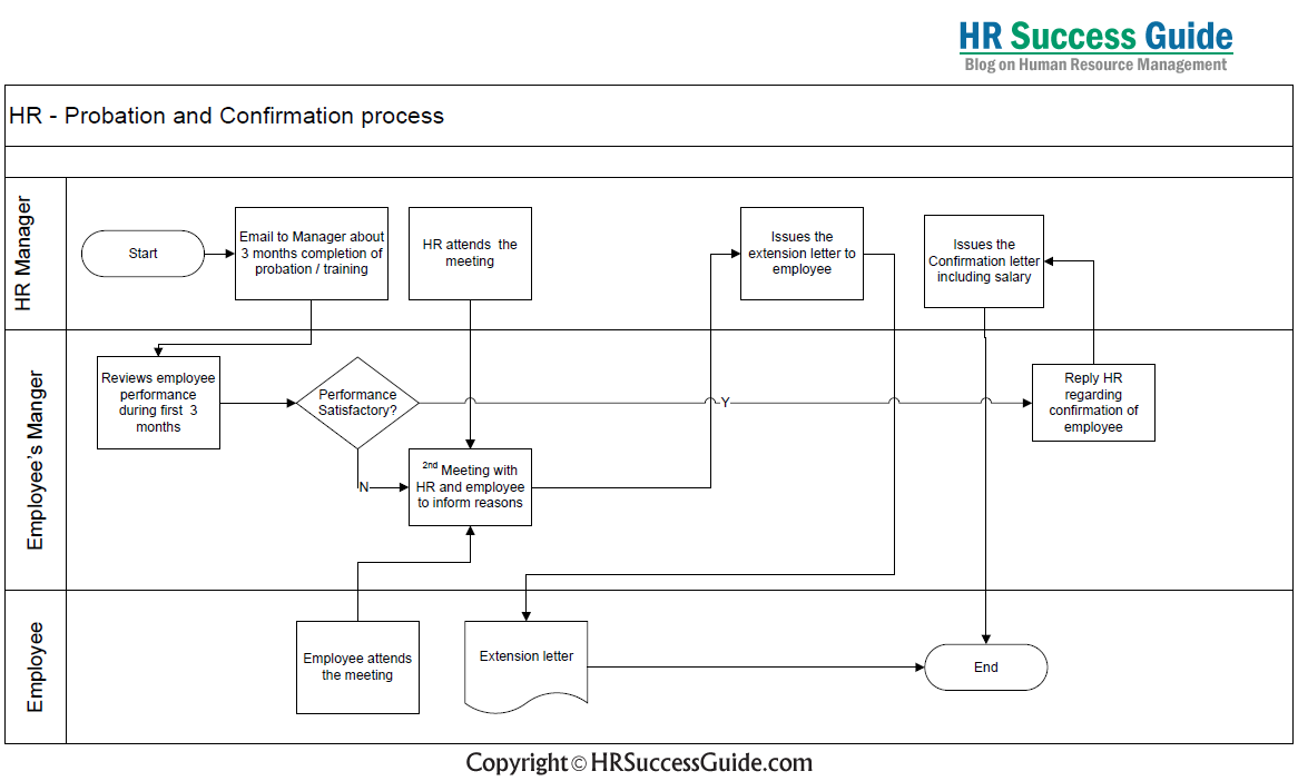 Hr Success Guide Probation And Confirmation Process Flow Diagram