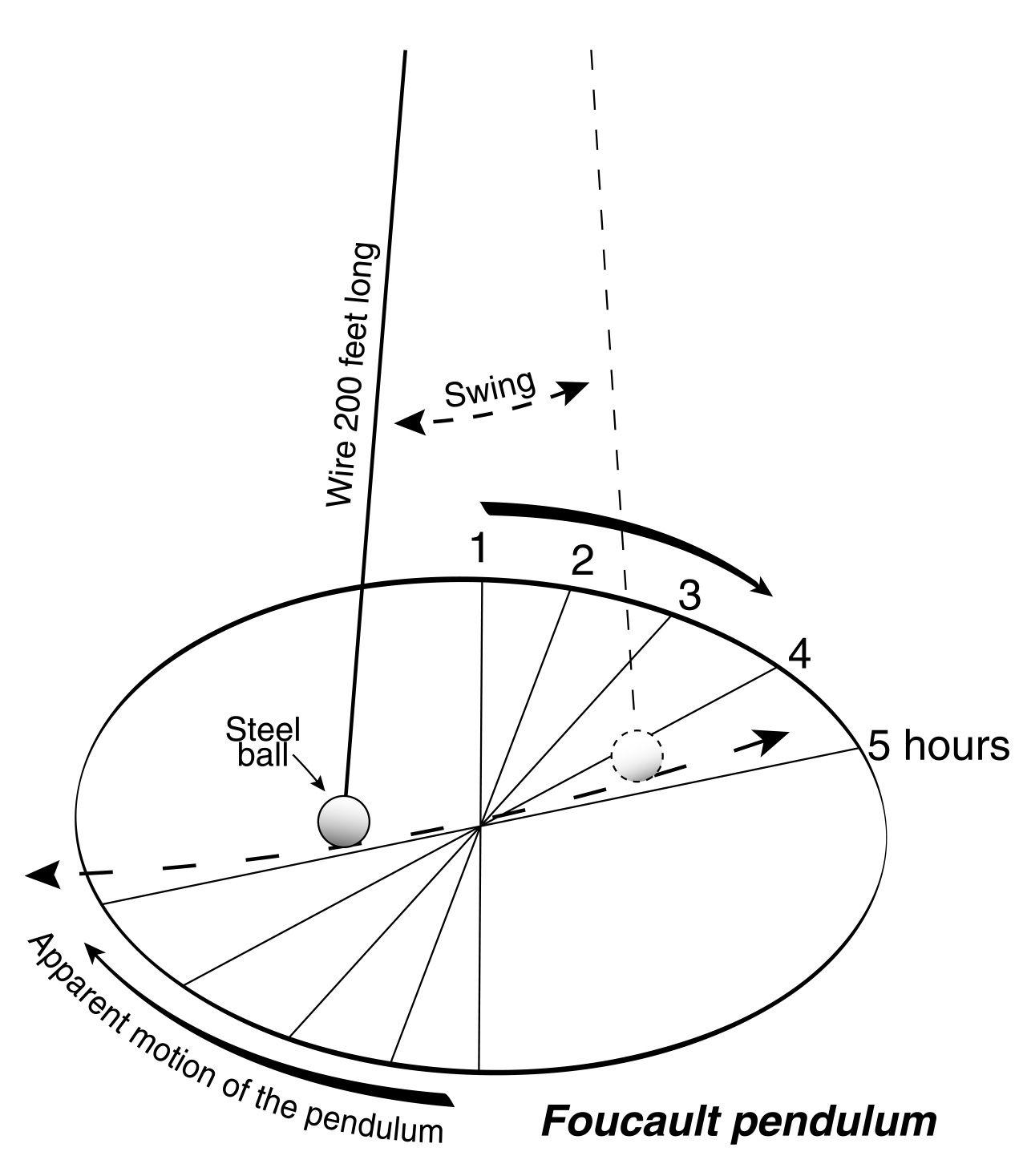 Foucault Pendulum Hr