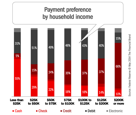 Cash Beats Debit Credit Checks And Mobile As Payment Choice