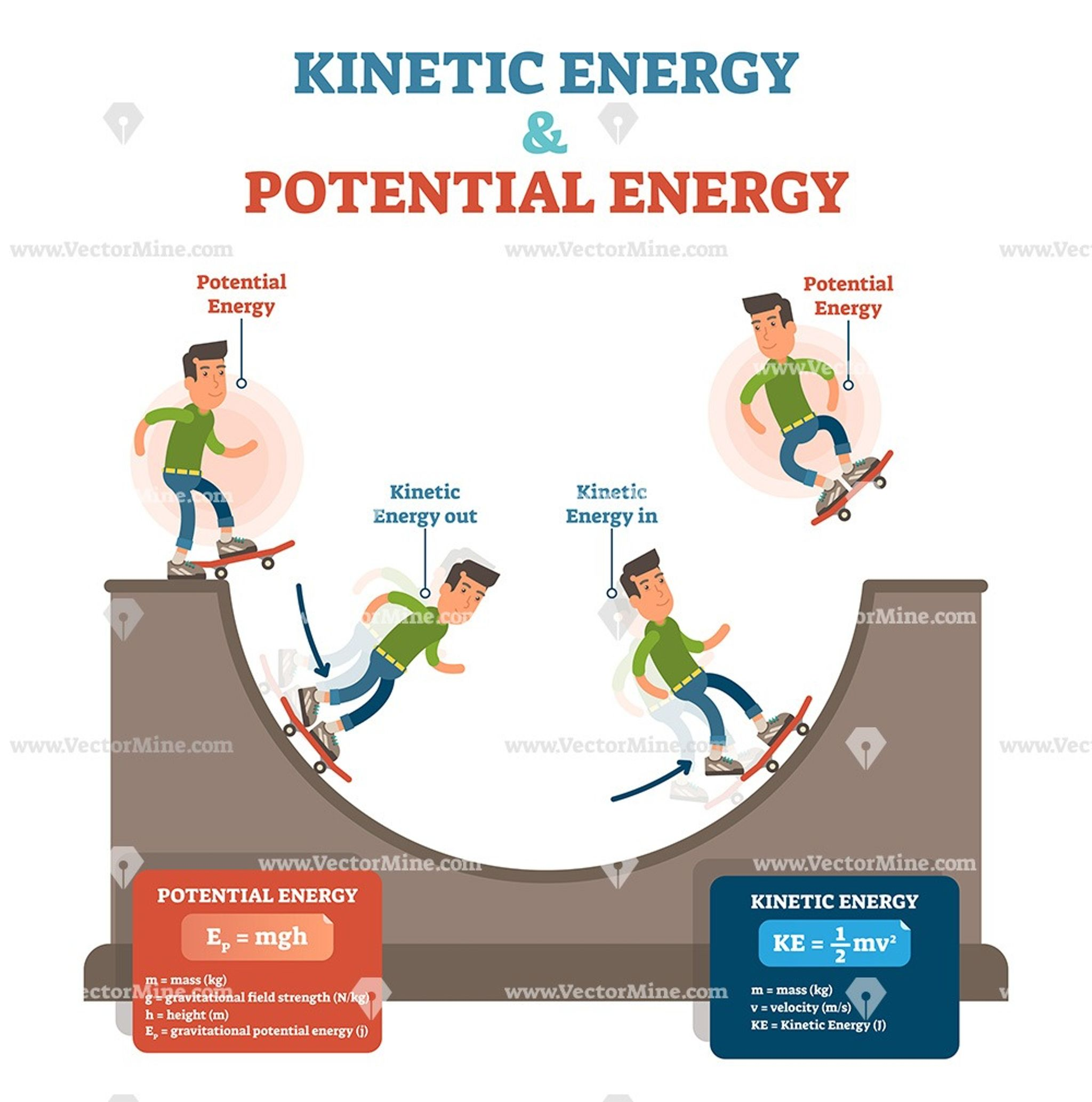 Kinetic And Potential Energy Physics Law Conceptual Vector Illustration Kinetic And Potential Energy Potential Energy Learn Physics