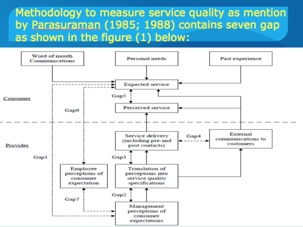 قياس جودة الخدمة في شركة الاتصالات باستخدام نموذج Servqual منتديات الهندسة الصناعية Words Read Later Analysis