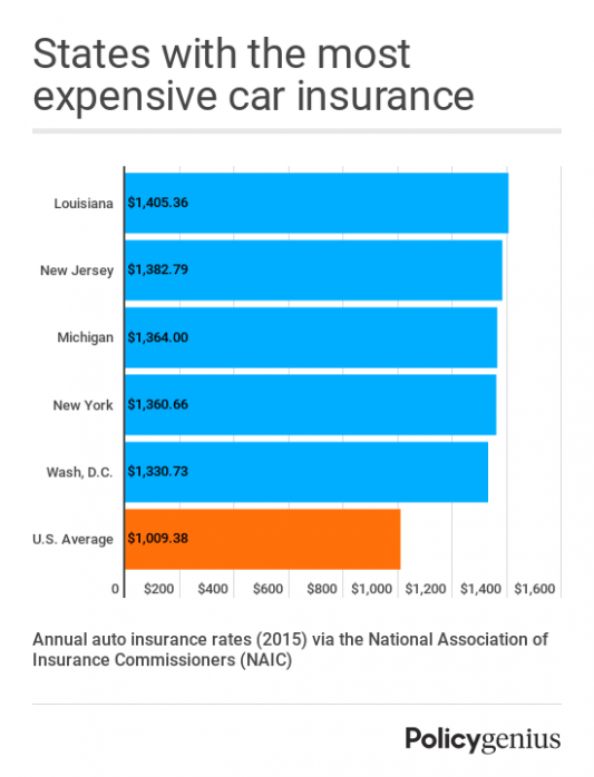 You Will Never Believe These Bizarre Truth Behind Auto Insurance
