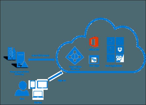 Azure Active Directory Diagram Visio Complete Wiring Diagrams