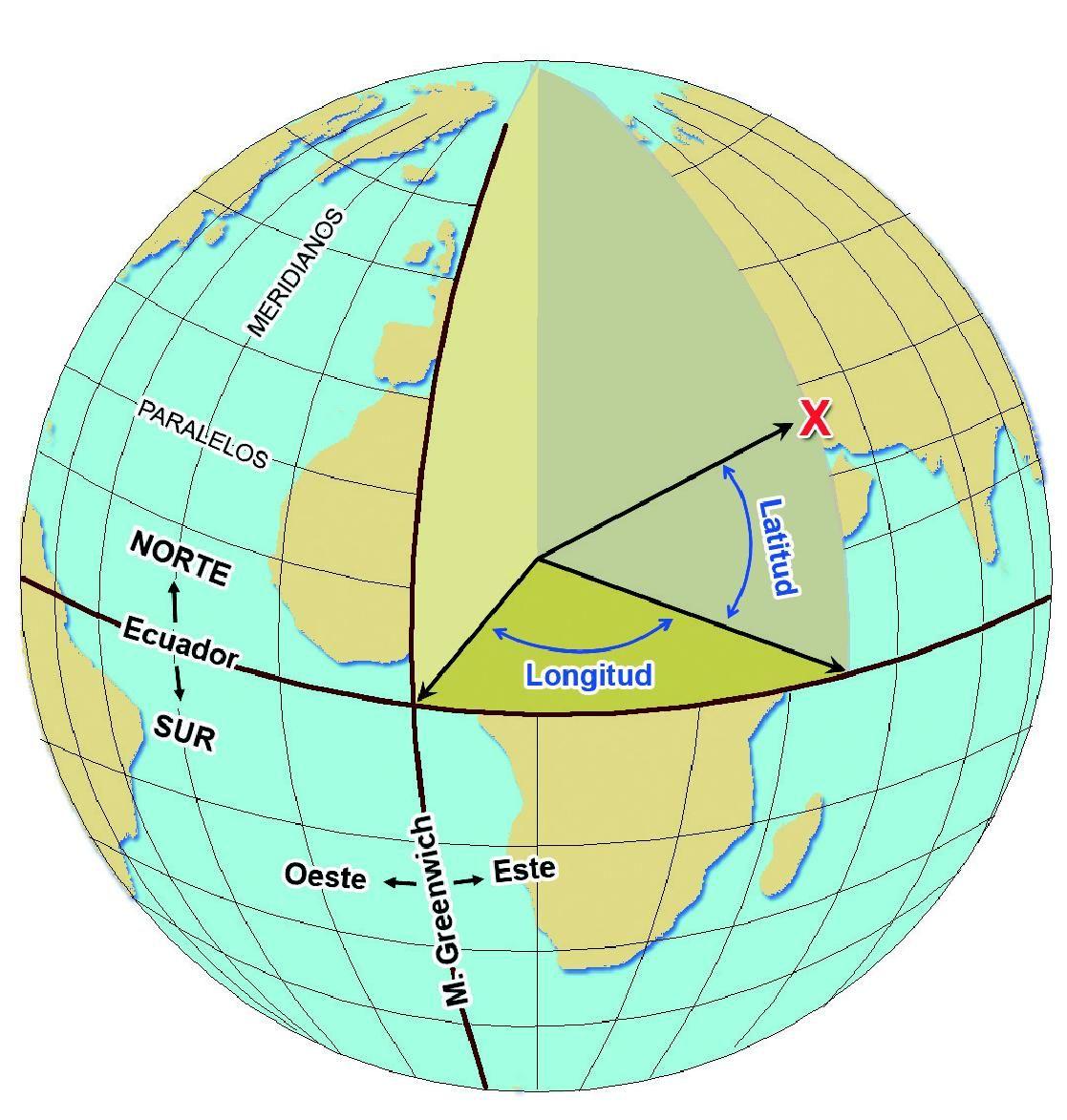 Esquema Sobre La Latitud I La Longitud Paralelos Y Meridianos Enseñanza De La Geografía Coordenada Geografica