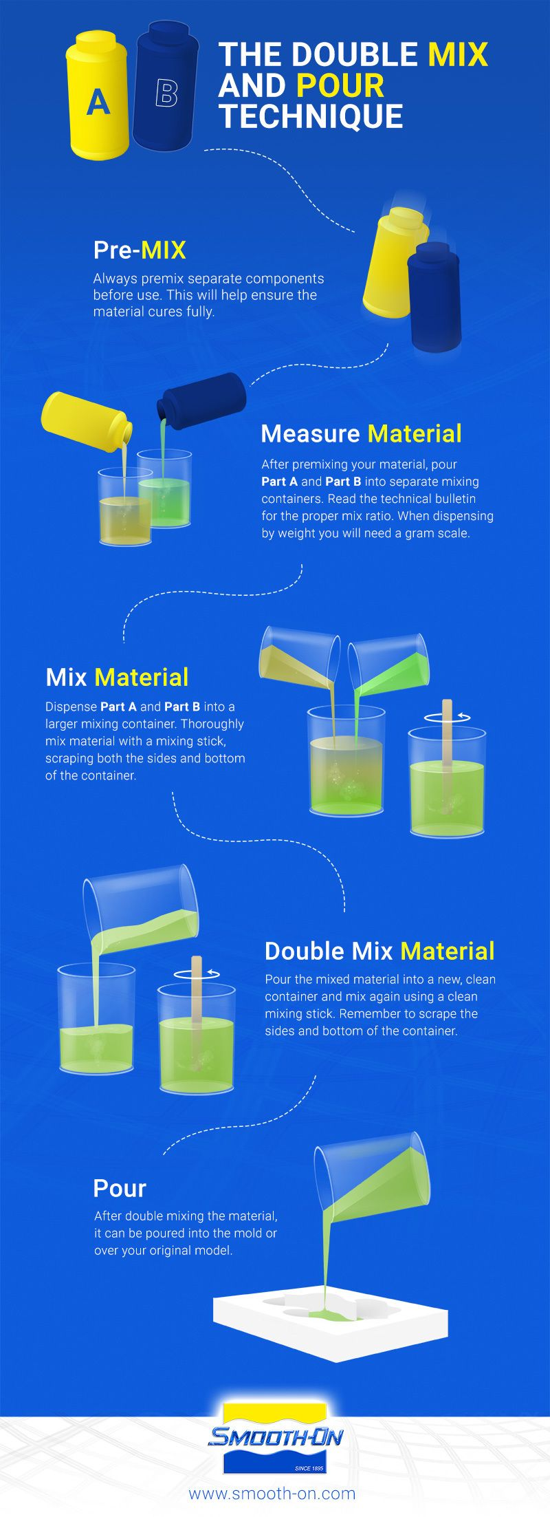 The 'double mix and pour technique' helps ensure thorough