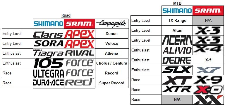 A Handy Chart To Compare Components By Campag Sram And Shimano Mtb Alivio Athena