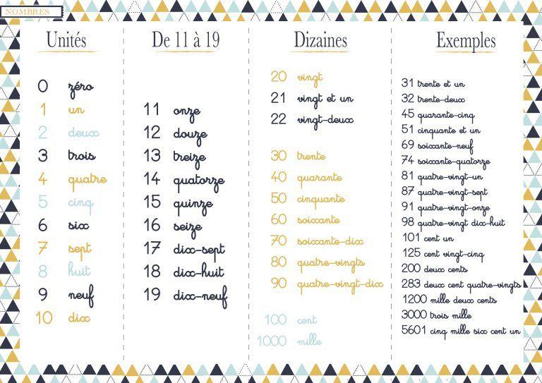 Ecriture Des Nombres Les Activites De Maman Les Nombres En Lettres Ecrire Les Nombres Ecrire Chiffre En Lettre