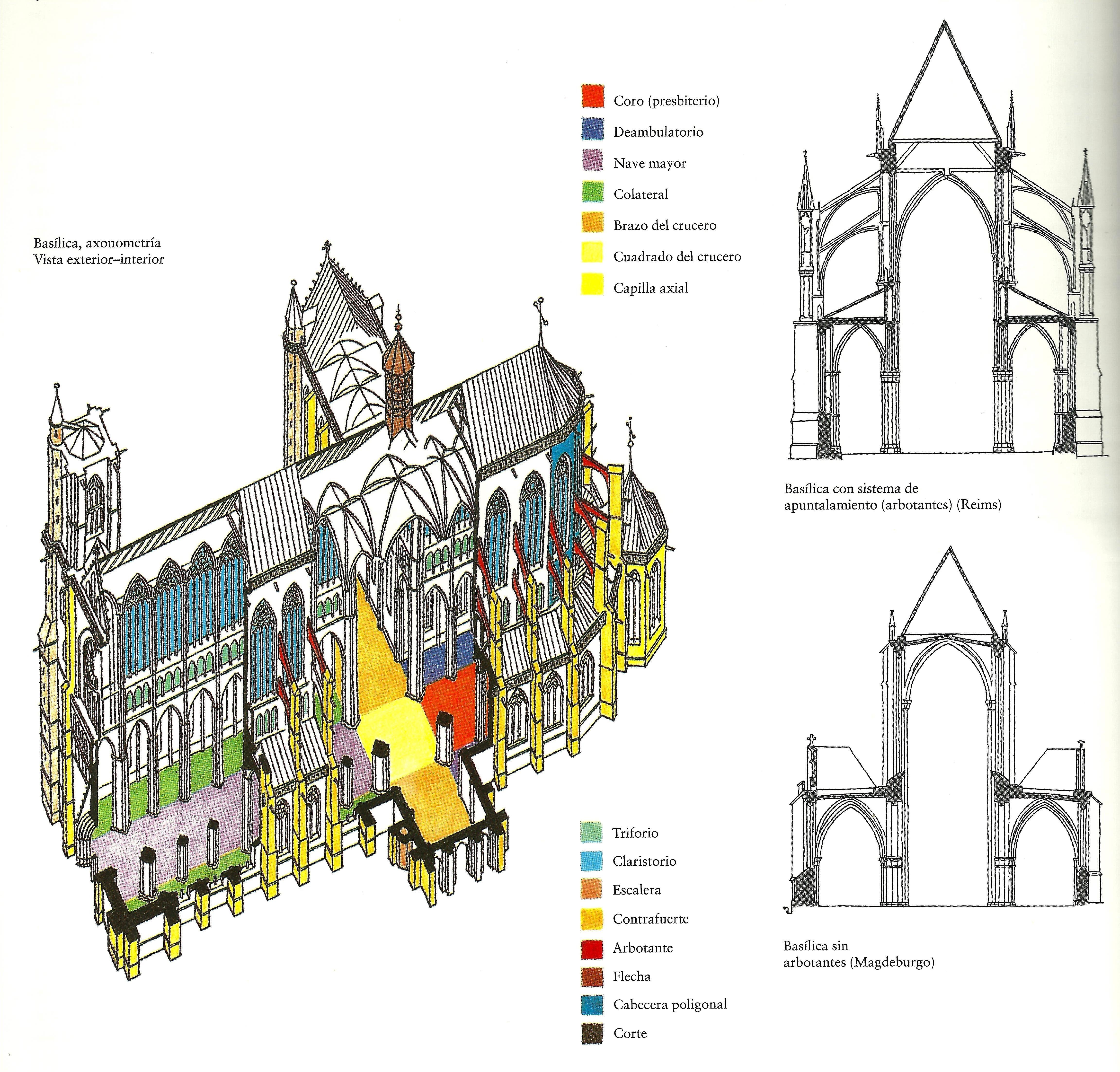 Esquema de catedral g tica introducci n al arte g tico - Alzado arquitectura ...