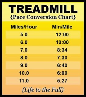 Treadmill Pace Conversion Chart Convert Miles Per Hour To Minutes Per Mile Handy To Have By Your Treadmill For Workouts I Work Out Conversion Chart Get Fit