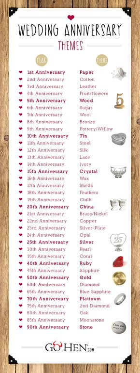 list anniversary gifts by