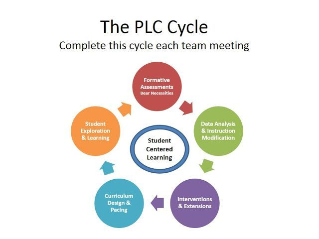 Plc Agenda Template  Instructional Coaching