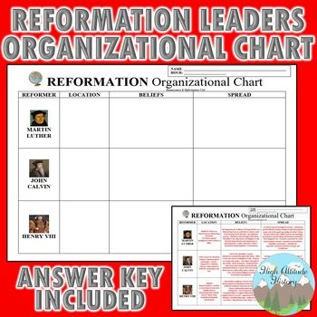 Reformation Leaders Organizational Chart (Luther, Calvin, Henry - organizational chart