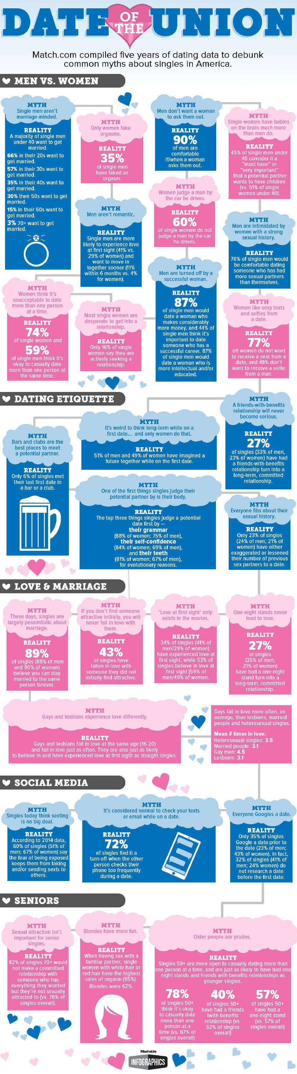 online dating ruining relationships