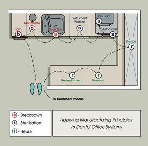 Sterilization work flow design by dental office design for Dental lab design layout