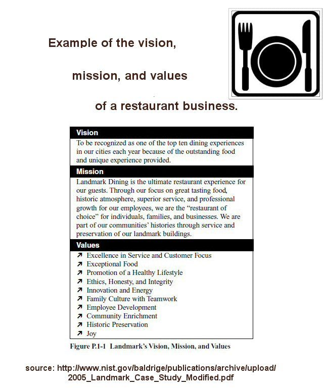 Sample Vision Statement Mission Vision Values Statements You Inc