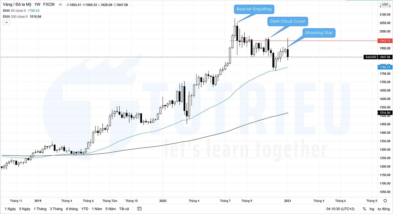 beste apps um schnell geld zu verdienen trading signale gold