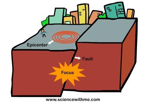 Earthquakes - Schools - Explore Japan - Kids Web Japan ...