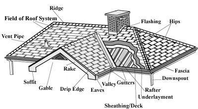 basic roofing diagram wiring diagrams structure Asphalt Shingles Diagram
