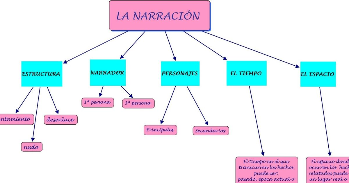 Pin En Clases De Narracion