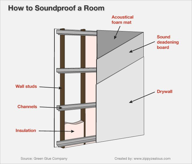 Soundproofing a room for the home in 2019 music studio - How to soundproof your apartment ...