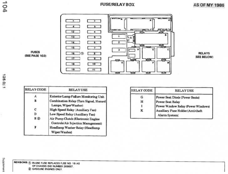 fuse box chart what fuse goes where page 2 peachparts. Black Bedroom Furniture Sets. Home Design Ideas