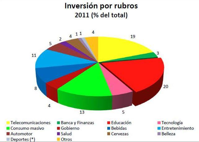 Anunciantes por sector Internet Perú 2011. Fuente: IAB.