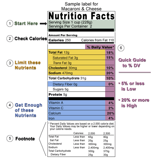 Daily Intake Guide: Healthy Eating, Made Easy. Front-of
