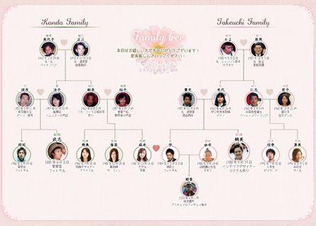 親族紹介カード 結婚式のムービー プロフィール 招待状 席次表