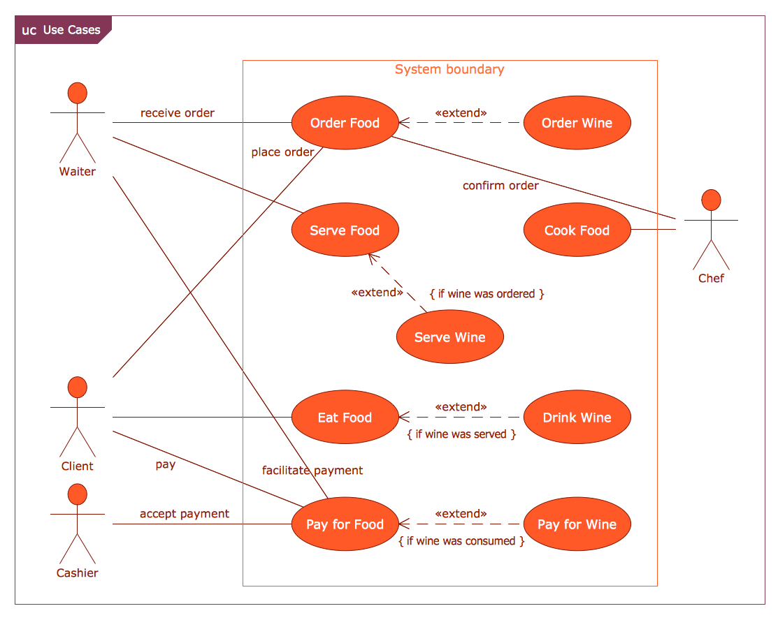 Example 5 Use Case Restaurant Model This Diagram Was Created In Block Iphone Conceptdraw Pro Using The Internal And Activity Libraries From