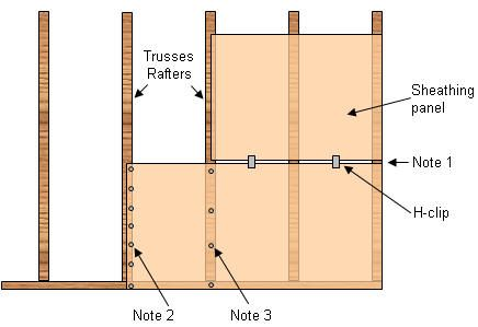 Correct Support Of Roof Sheathing Replacing Damaged Sheathing On The Roof Making Sure It S Done Right Roof Sheathing Roof Ceiling Sheathing