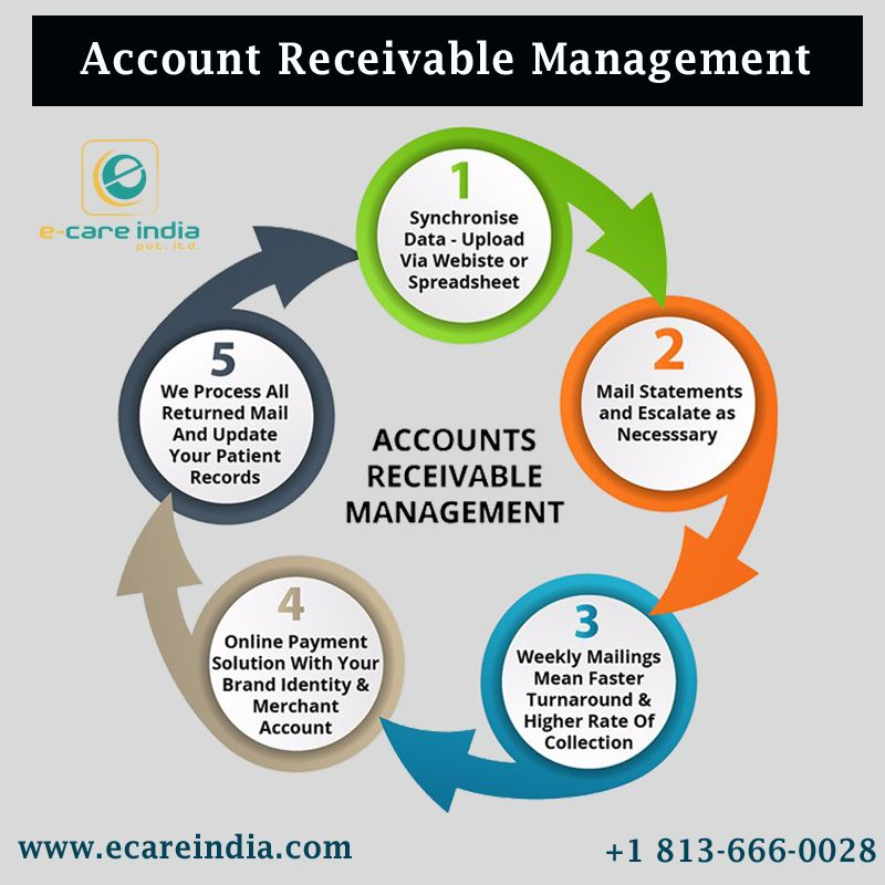 Cash Flow From Investing Activities Small Business Accounting Cash Flow Statement Accounting Education